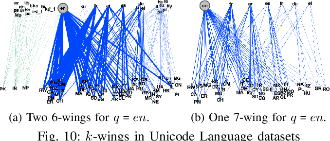 Figure 2 for Searching Personalized $k$-wing in Large and Dynamic Bipartite Graphs