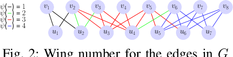 Figure 3 for Searching Personalized $k$-wing in Large and Dynamic Bipartite Graphs