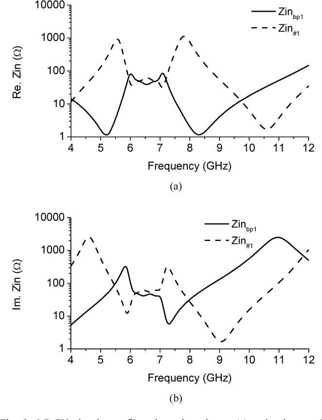 Figure 5 From Frequency Triplexer For Ultra Wideband Systems 69