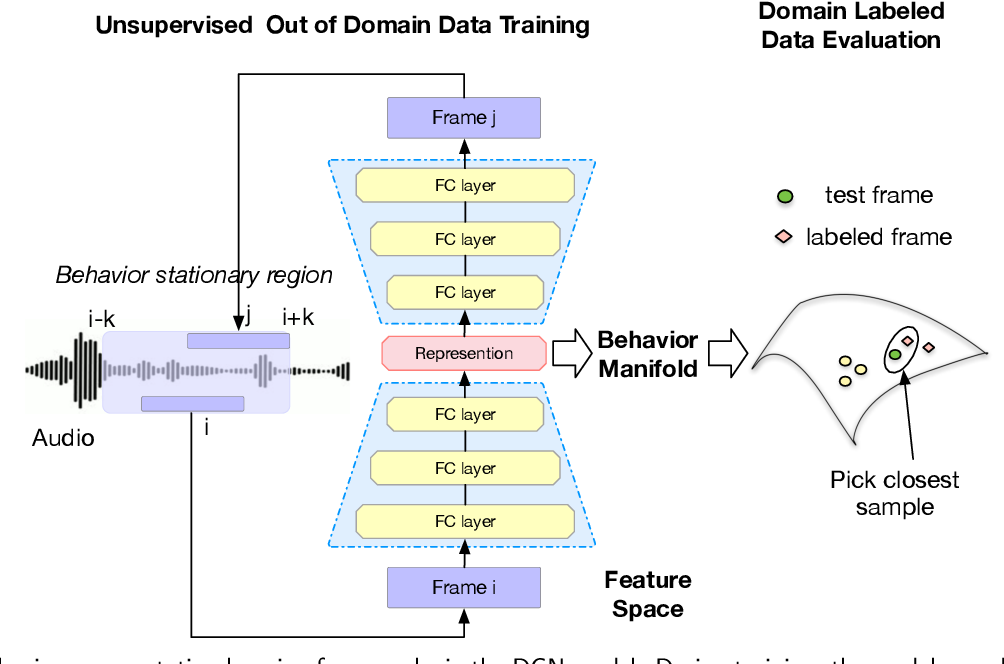 Figure 1 for Unsupervised Speech Representation Learning for Behavior Modeling using Triplet Enhanced Contextualized Networks