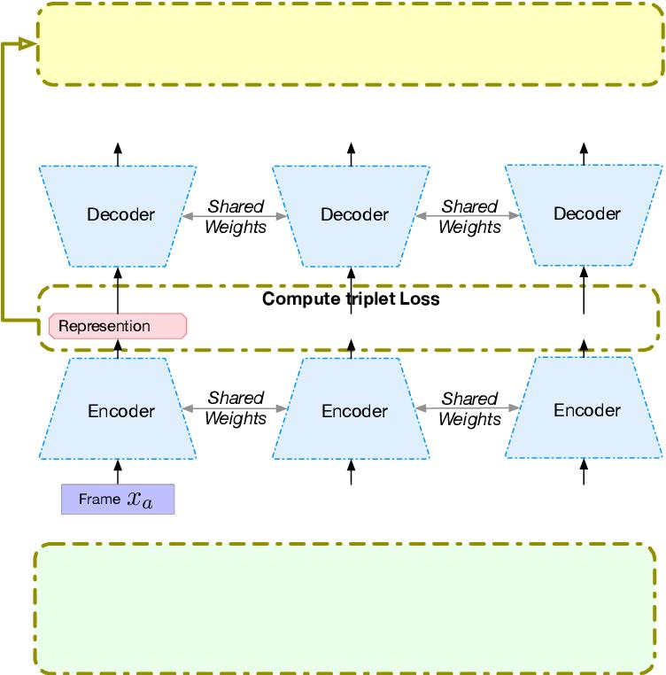 Figure 3 for Unsupervised Speech Representation Learning for Behavior Modeling using Triplet Enhanced Contextualized Networks