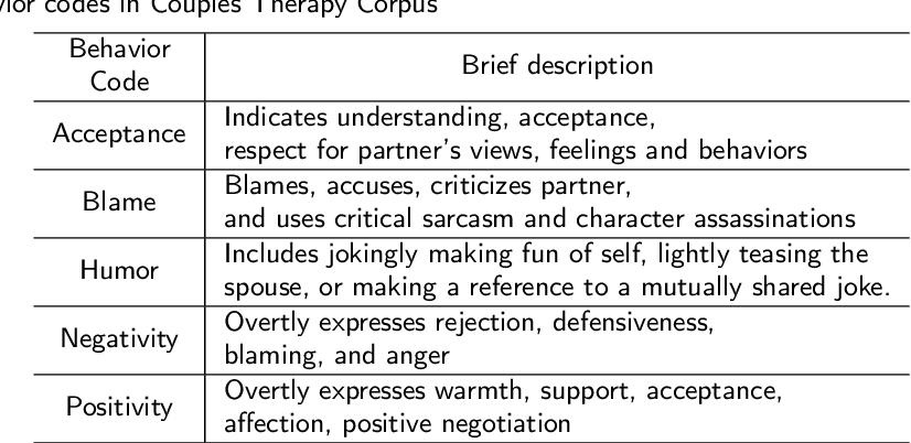 Figure 2 for Unsupervised Speech Representation Learning for Behavior Modeling using Triplet Enhanced Contextualized Networks