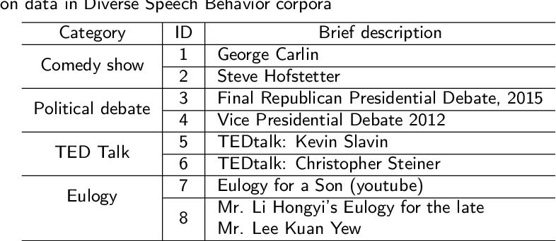 Figure 4 for Unsupervised Speech Representation Learning for Behavior Modeling using Triplet Enhanced Contextualized Networks