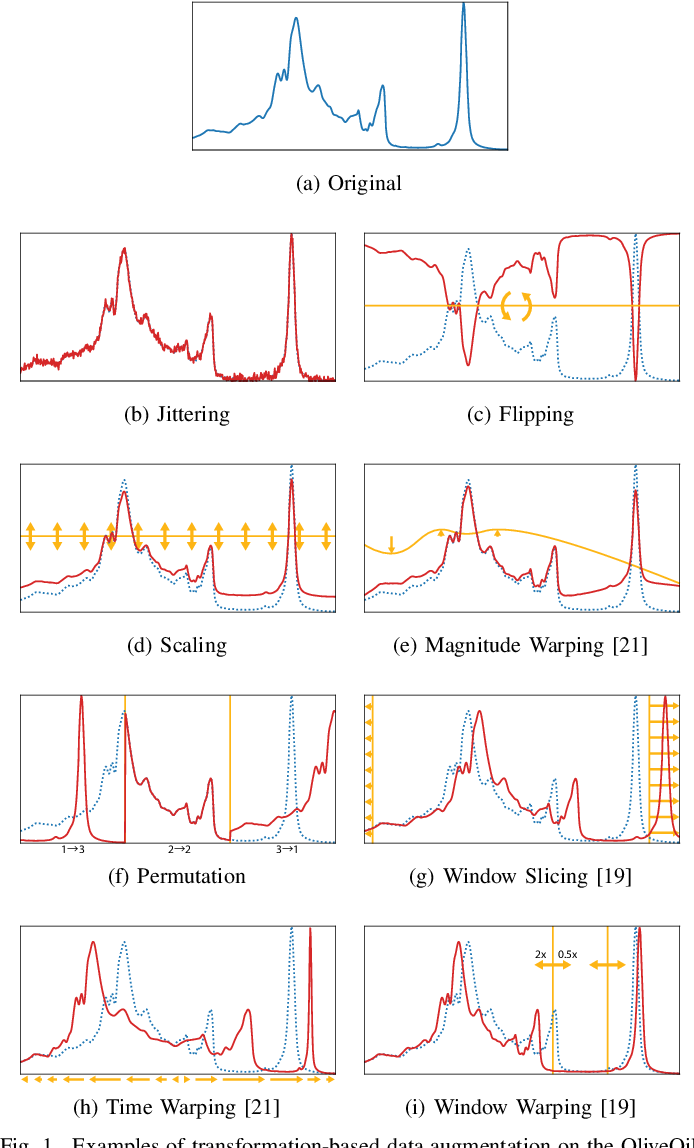 Figure 1 for An Empirical Survey of Data Augmentation for Time Series Classification with Neural Networks