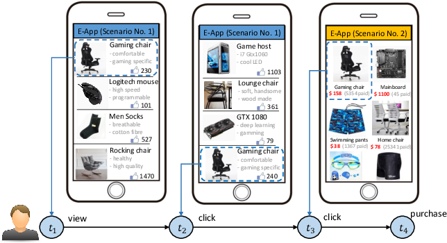 Figure 1 for Learning to Infer User Hidden States for Online Sequential Advertising