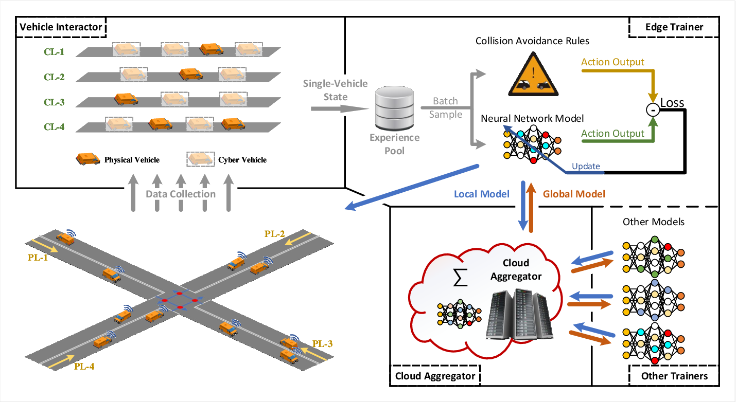 Figure 1 for Density-Aware Federated Imitation Learning for Connected and Automated Vehicles with Unsignalized Intersection