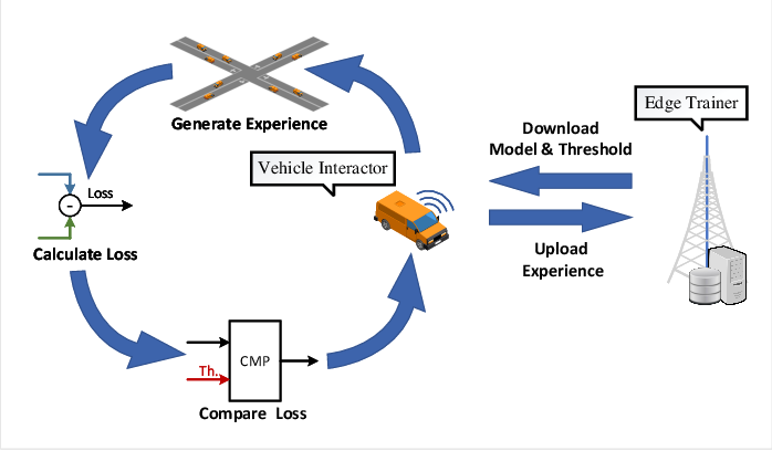 Figure 2 for Density-Aware Federated Imitation Learning for Connected and Automated Vehicles with Unsignalized Intersection