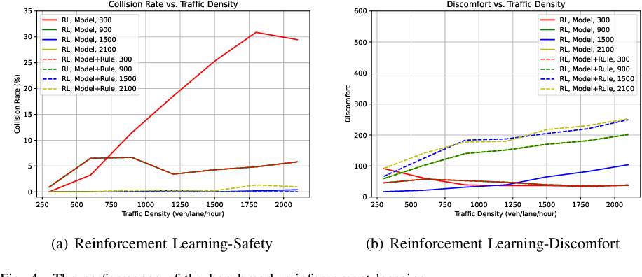 Figure 4 for Density-Aware Federated Imitation Learning for Connected and Automated Vehicles with Unsignalized Intersection