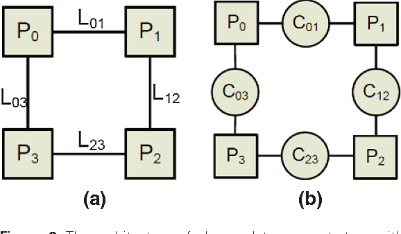Figure 2 from Improving phasor data concentrators reliability for