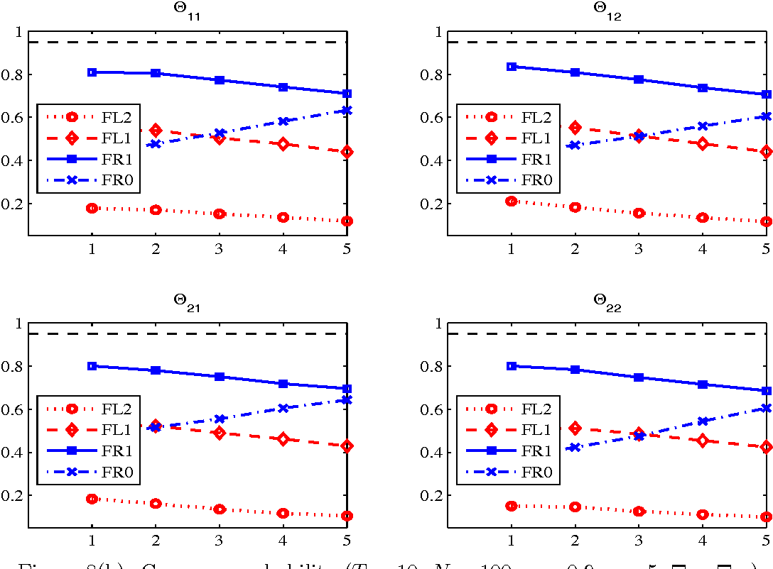 Figure 8 from An Improved GMM Estimation of Panel VAR Models