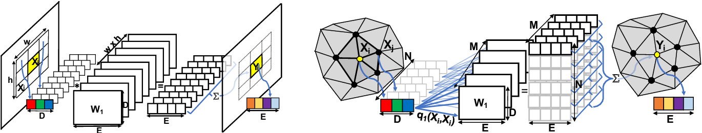 Figure 3 for FeaStNet: Feature-Steered Graph Convolutions for 3D Shape Analysis