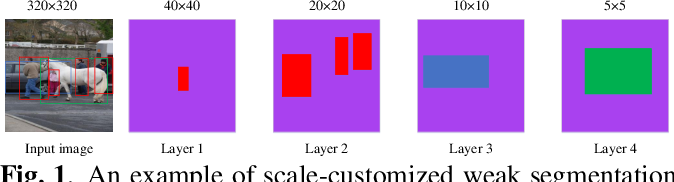 Figure 1 for Layer-wise Customized Weak Segmentation Block and AIoU Loss for Accurate Object Detection