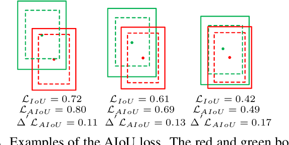 Figure 3 for Layer-wise Customized Weak Segmentation Block and AIoU Loss for Accurate Object Detection