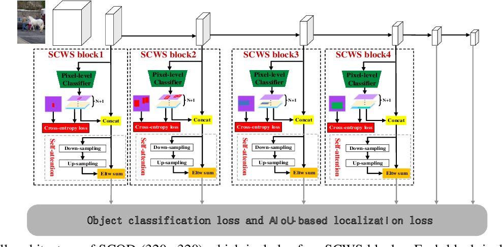 Figure 4 for Layer-wise Customized Weak Segmentation Block and AIoU Loss for Accurate Object Detection
