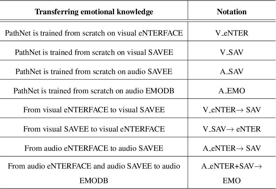 Figure 4 for Meta Transfer Learning for Emotion Recognition
