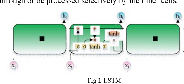 Figure 1 for Bitcoin Transaction Strategy Construction Based on Deep Reinforcement Learning