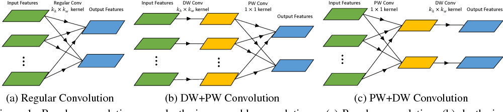 Figure 1 for Network Decoupling: From Regular to Depthwise Separable Convolutions