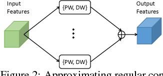 Figure 3 for Network Decoupling: From Regular to Depthwise Separable Convolutions