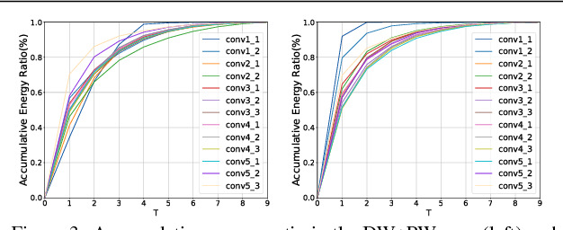 Figure 4 for Network Decoupling: From Regular to Depthwise Separable Convolutions
