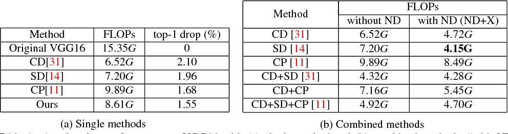 Figure 2 for Network Decoupling: From Regular to Depthwise Separable Convolutions