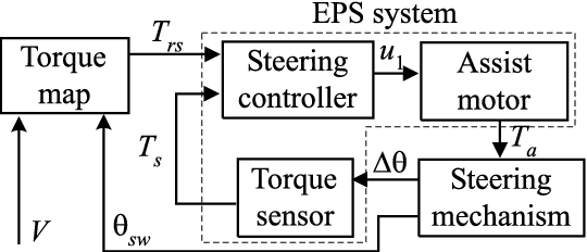 Control logic for an electric power steering system using assist