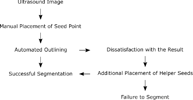 Figure 1 for Algorithm guided outlining of 105 pancreatic cancer liver metastases in Ultrasound