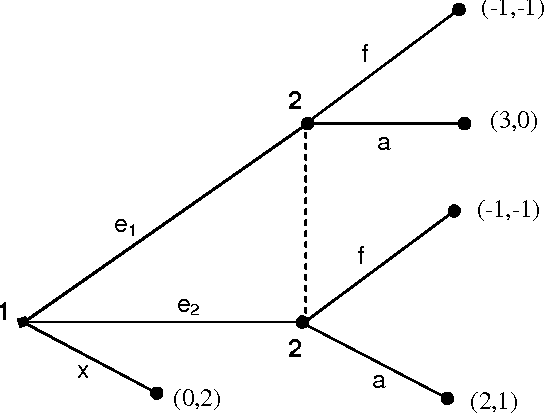 Figure 8 from Lecture Notes for 1st Year Ph D  Game Theory