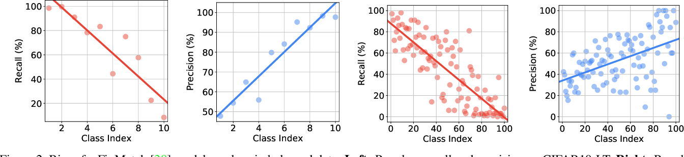 Figure 3 for CReST: A Class-Rebalancing Self-Training Framework for Imbalanced Semi-Supervised Learning