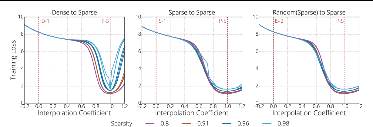 Figure 4 for The Difficulty of Training Sparse Neural Networks