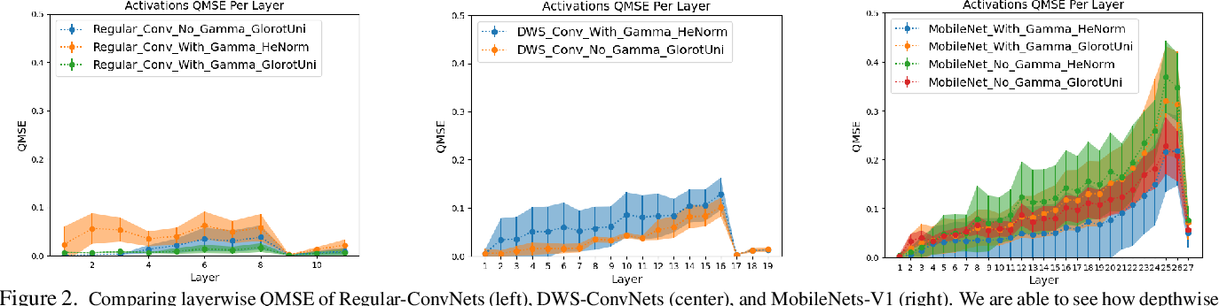 Figure 3 for Do All MobileNets Quantize Poorly? Gaining Insights into the Effect of Quantization on Depthwise Separable Convolutional Networks Through the Eyes of Multi-scale Distributional Dynamics