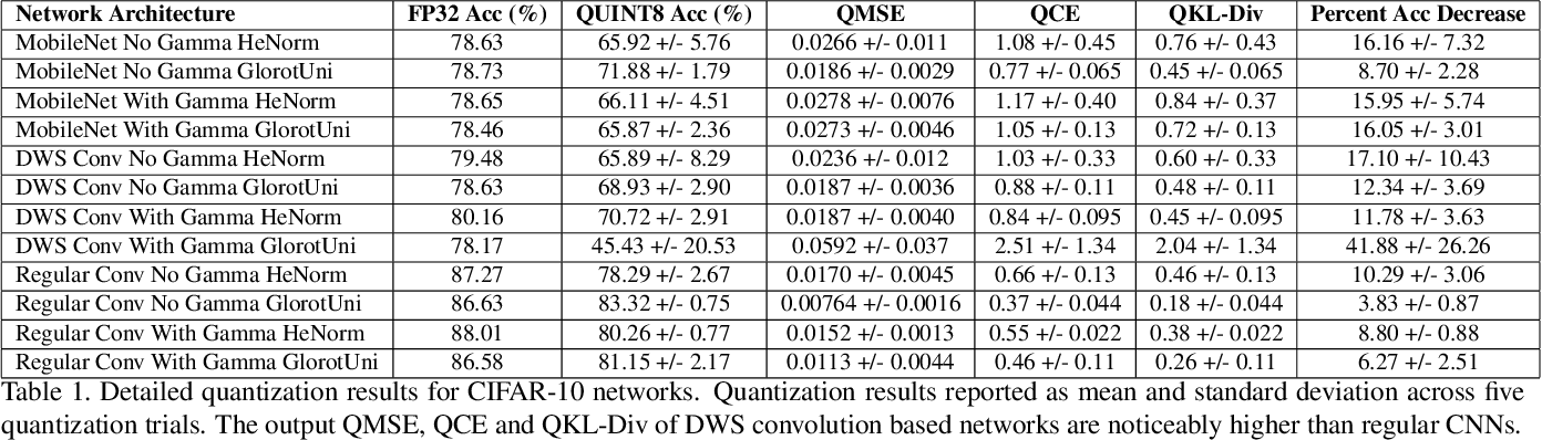 Figure 2 for Do All MobileNets Quantize Poorly? Gaining Insights into the Effect of Quantization on Depthwise Separable Convolutional Networks Through the Eyes of Multi-scale Distributional Dynamics