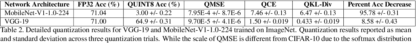 Figure 4 for Do All MobileNets Quantize Poorly? Gaining Insights into the Effect of Quantization on Depthwise Separable Convolutional Networks Through the Eyes of Multi-scale Distributional Dynamics