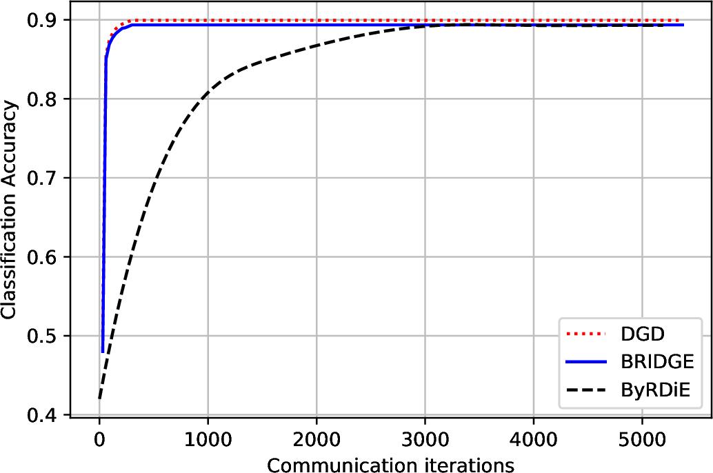 Figure 1 for BRIDGE: Byzantine-resilient Decentralized Gradient Descent