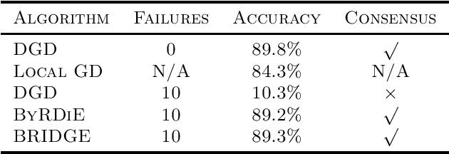 Figure 2 for BRIDGE: Byzantine-resilient Decentralized Gradient Descent