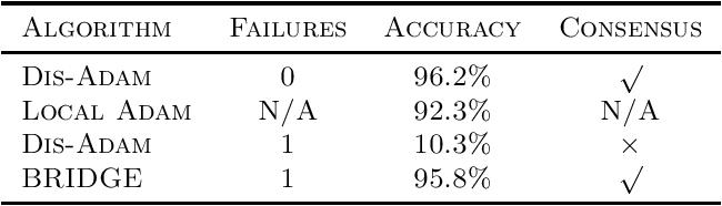 Figure 3 for BRIDGE: Byzantine-resilient Decentralized Gradient Descent