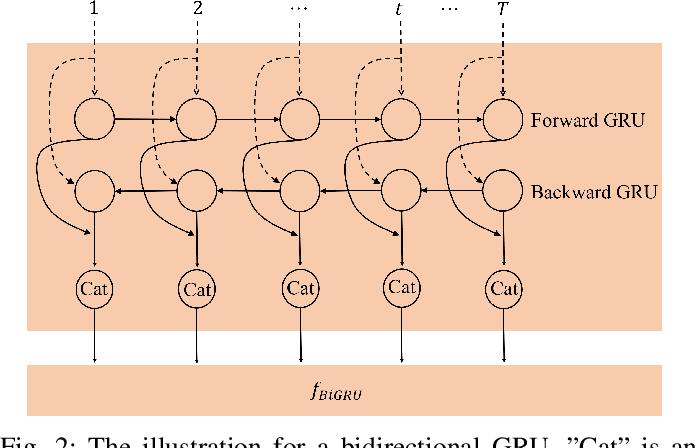 Figure 2 for MLBF-Net: A Multi-Lead-Branch Fusion Network for Multi-Class Arrhythmia Classification Using 12-Lead ECG