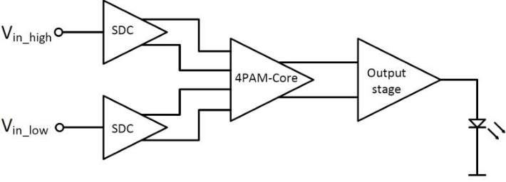 block diagram of the proposed laser driver  sdc stands for single