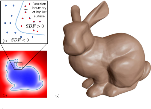 Figure 2 for DeepSDF: Learning Continuous Signed Distance Functions for Shape Representation