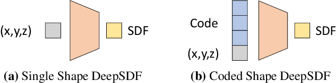 Figure 4 for DeepSDF: Learning Continuous Signed Distance Functions for Shape Representation
