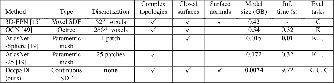 Figure 1 for DeepSDF: Learning Continuous Signed Distance Functions for Shape Representation