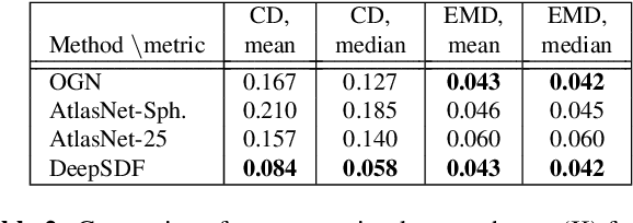 Figure 3 for DeepSDF: Learning Continuous Signed Distance Functions for Shape Representation
