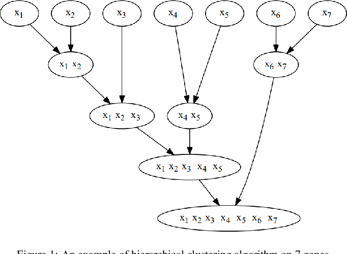 Figure 1 for A Multifactorial Optimization Paradigm for Linkage Tree Genetic Algorithm