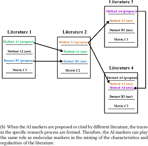 Figure 1 for AI Marker-based Large-scale AI Literature Mining
