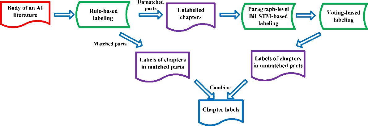 Figure 4 for AI Marker-based Large-scale AI Literature Mining