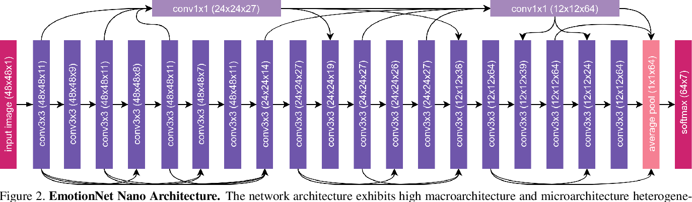 Figure 3 for EmotionNet Nano: An Efficient Deep Convolutional Neural Network Design for Real-time Facial Expression Recognition