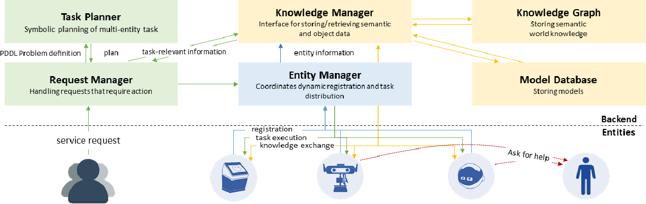 Figure 1 for Designing Interaction for Multi-agent Cooperative System in an Office Environment