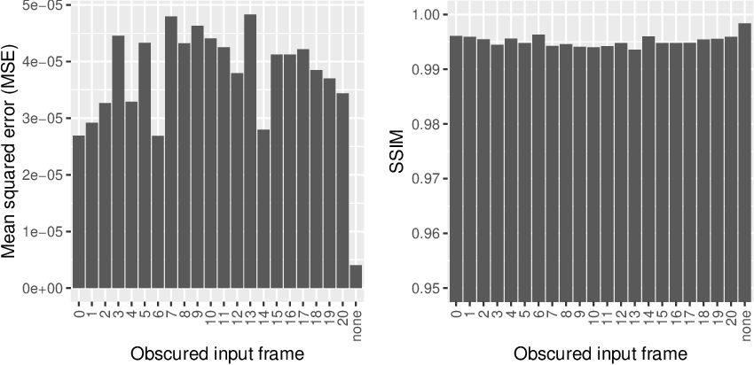 Figure 4 for Improving axial resolution in SIM using deep learning