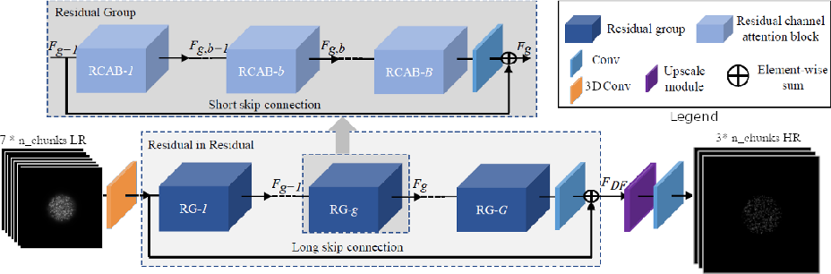 Figure 1 for Improving axial resolution in SIM using deep learning