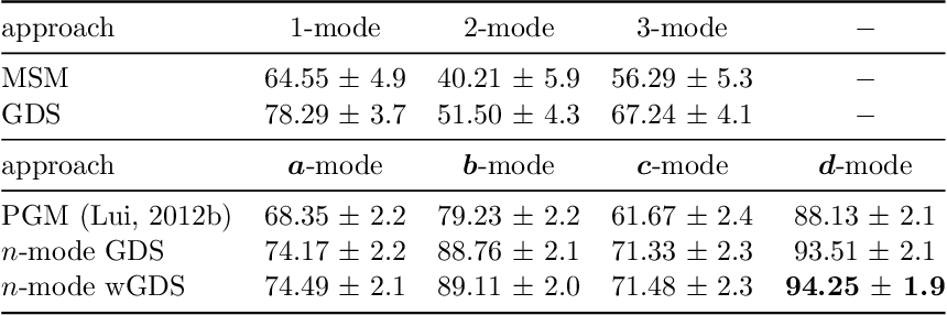 Figure 4 for Tensor Analysis with n-Mode Generalized Difference Subspace