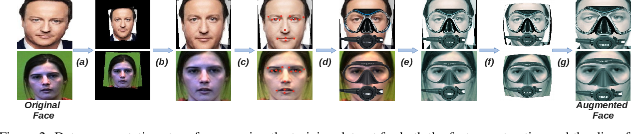 Figure 3 for Visual Diver Face Recognition for Underwater Human-Robot Interaction